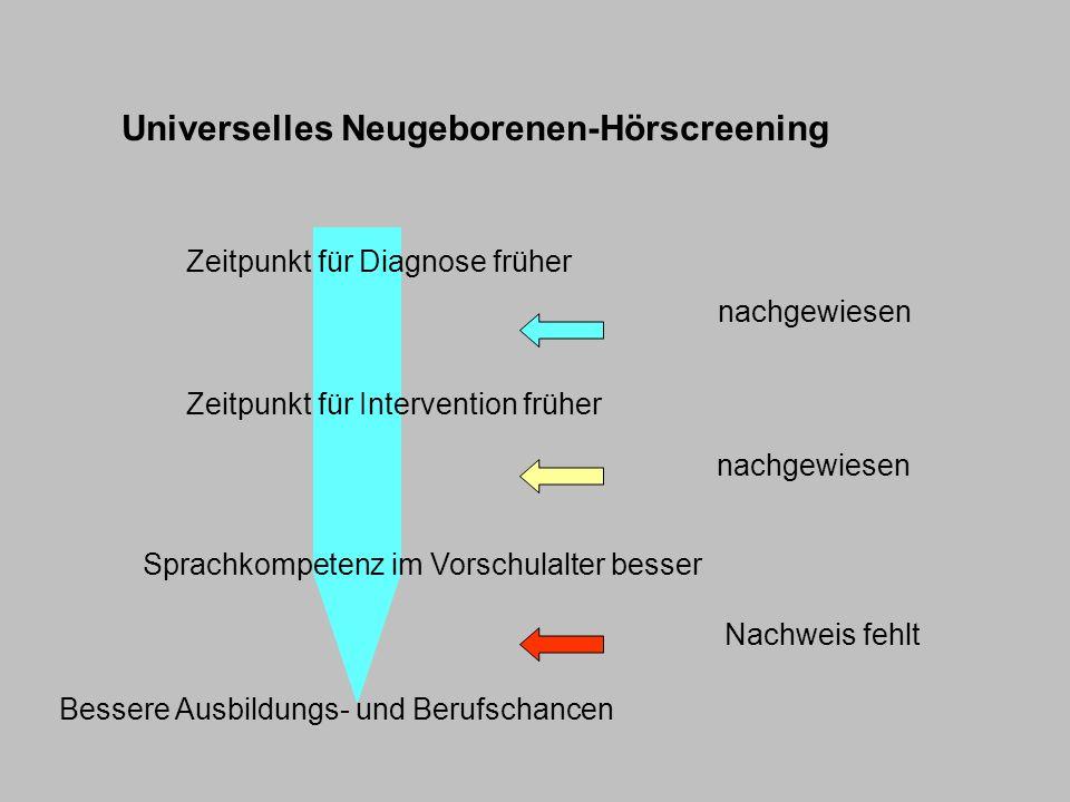 nachgewiesen Nachweis fehlt Bessere Ausbildungs- und Berufschancen Universelles Neugeborenen-Hörscreening Zeitpunkt für Diagnose früher Zeitpunkt für