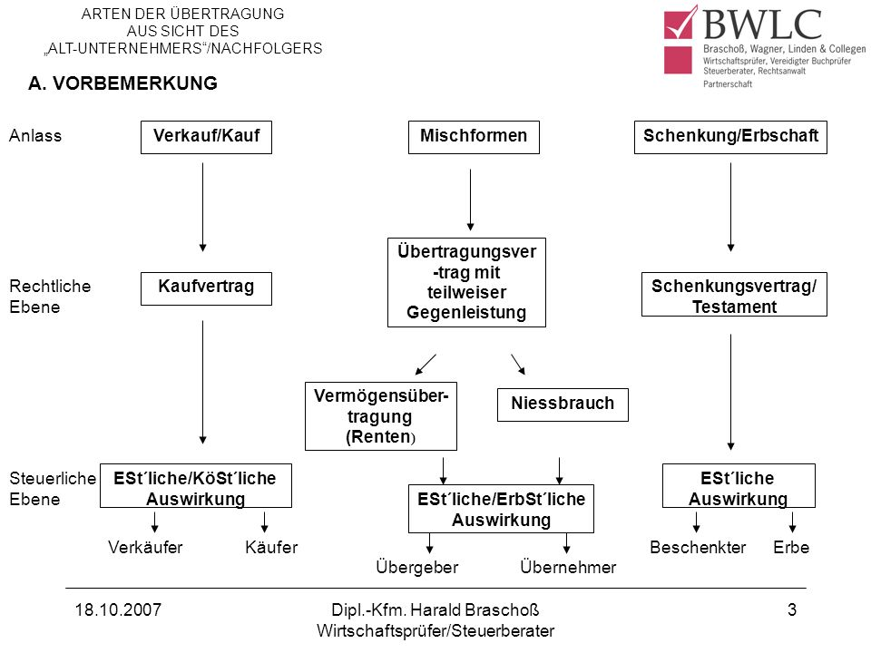 18.10.2007Dipl.-Kfm.Harald Braschoß Wirtschaftsprüfer/Steuerberater 4 1.2.