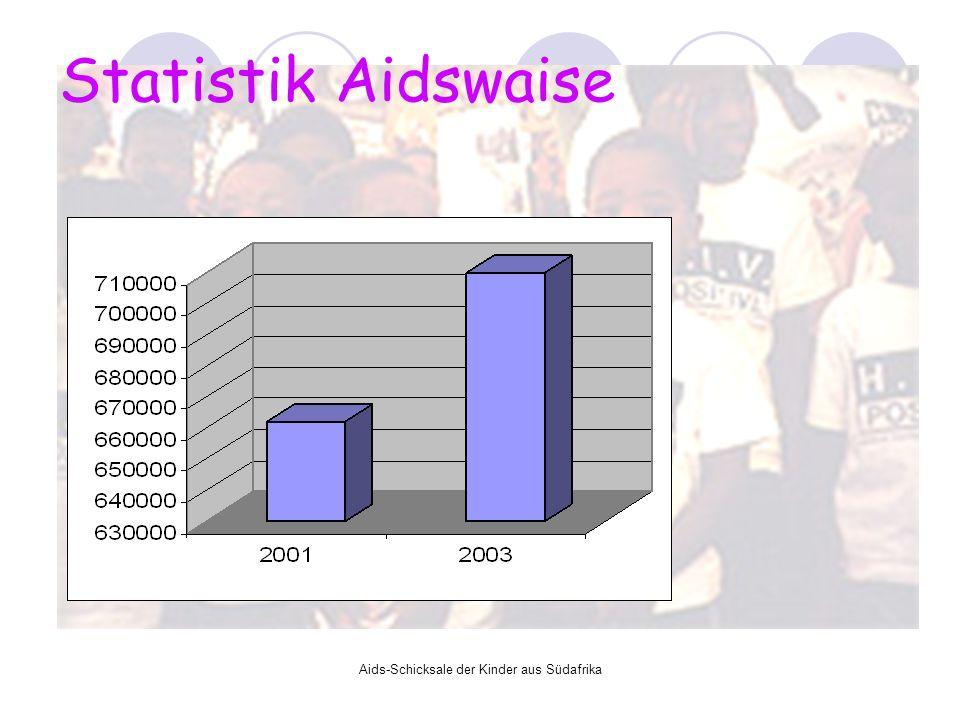 Aids-Schicksale der Kinder aus Südafrika Statistik Aidswaise