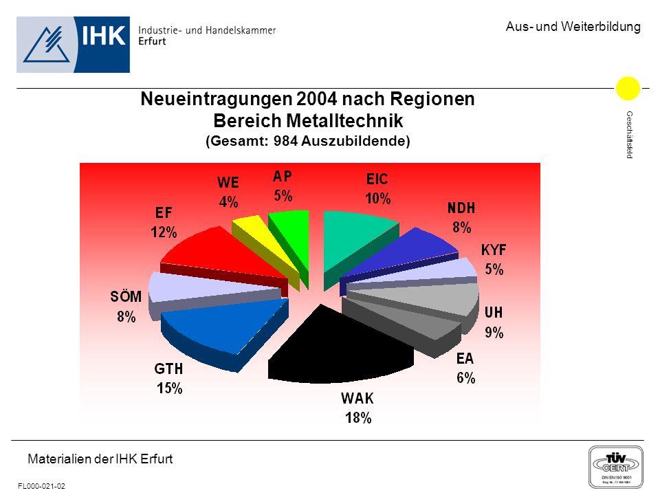 Geschäftsfeld FL000-021-02 Aus- und Weiterbildung Materialien der IHK Erfurt Neueintragungen 2004 nach Regionen Bereich Metalltechnik (Gesamt: 984 Aus
