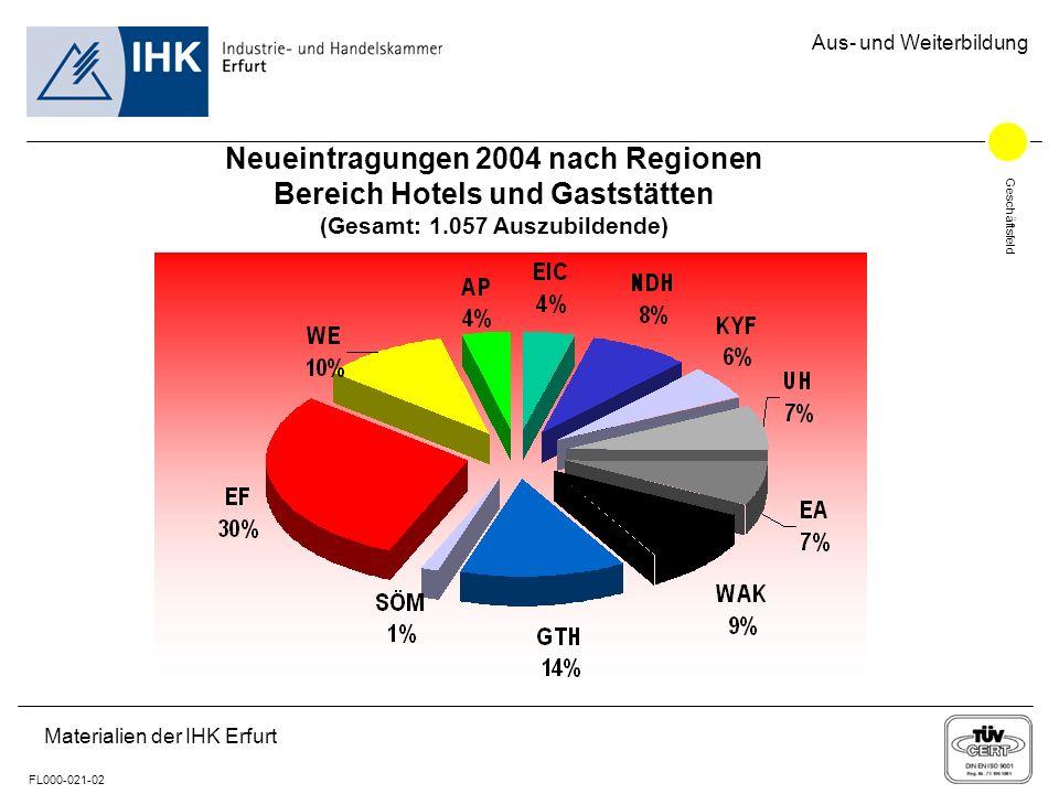 Geschäftsfeld FL000-021-02 Aus- und Weiterbildung Materialien der IHK Erfurt Neueintragungen 2004 nach Regionen Bereich Hotels und Gaststätten (Gesamt