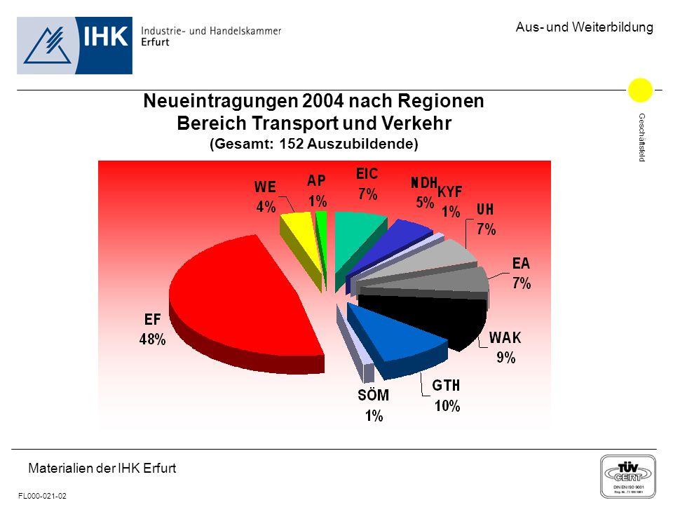 Geschäftsfeld FL000-021-02 Aus- und Weiterbildung Materialien der IHK Erfurt Neueintragungen 2004 nach Regionen Bereich Transport und Verkehr (Gesamt: