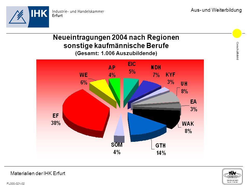 Geschäftsfeld FL000-021-02 Aus- und Weiterbildung Materialien der IHK Erfurt Neueintragungen 2004 nach Regionen sonstige kaufmännische Berufe (Gesamt: