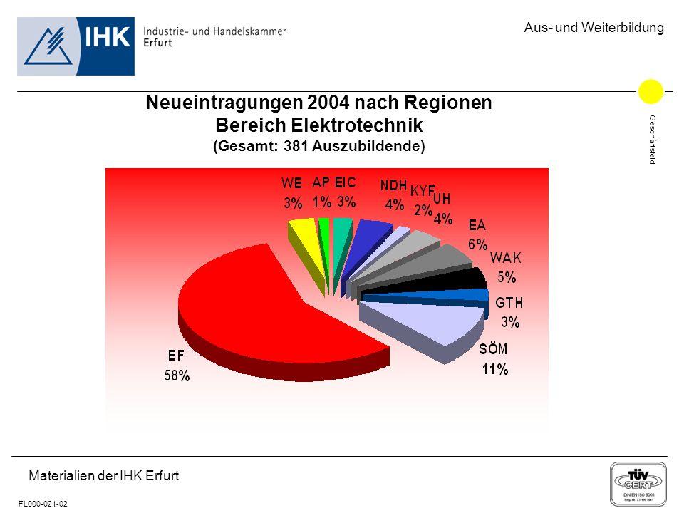 Geschäftsfeld FL000-021-02 Aus- und Weiterbildung Materialien der IHK Erfurt Neueintragungen 2004 nach Regionen Bereich Elektrotechnik (Gesamt: 381 Au