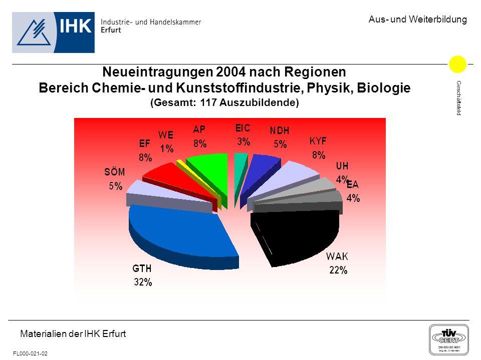 Geschäftsfeld FL000-021-02 Aus- und Weiterbildung Materialien der IHK Erfurt Neueintragungen 2004 nach Regionen Bereich Chemie- und Kunststoffindustri