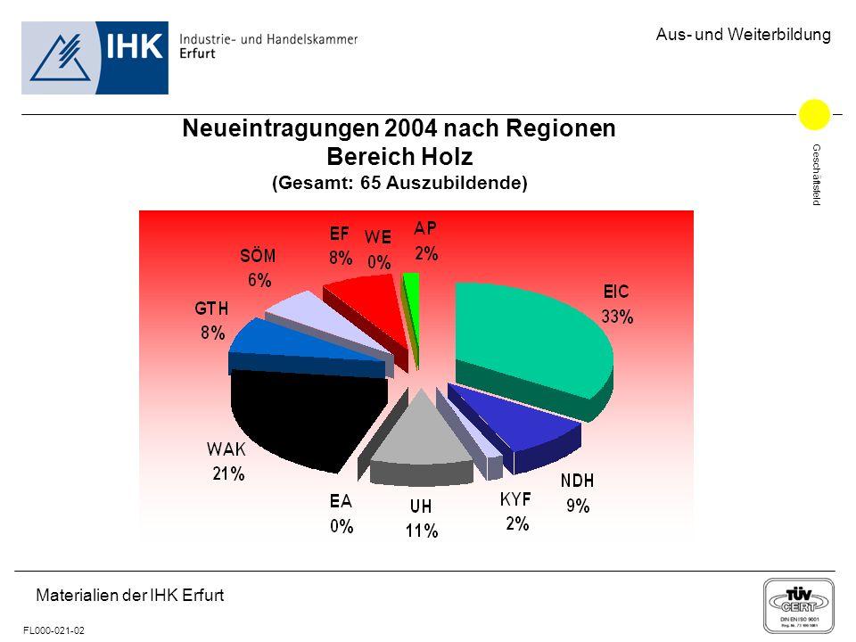 Geschäftsfeld FL000-021-02 Aus- und Weiterbildung Materialien der IHK Erfurt Neueintragungen 2004 nach Regionen Bereich Holz (Gesamt: 65 Auszubildende