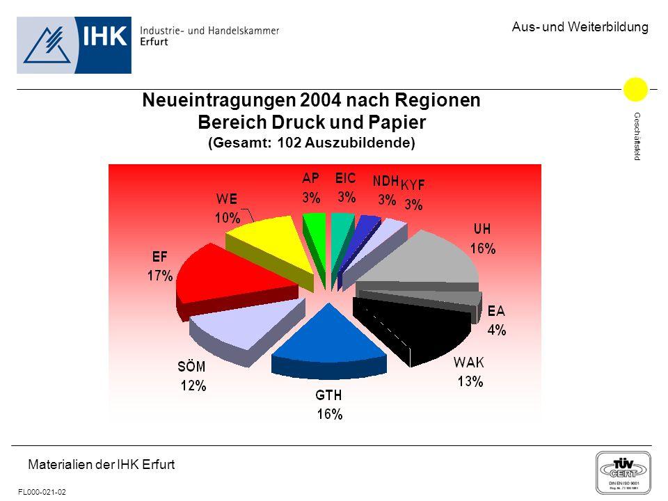 Geschäftsfeld FL000-021-02 Aus- und Weiterbildung Materialien der IHK Erfurt Neueintragungen 2004 nach Regionen Bereich Druck und Papier (Gesamt: 102