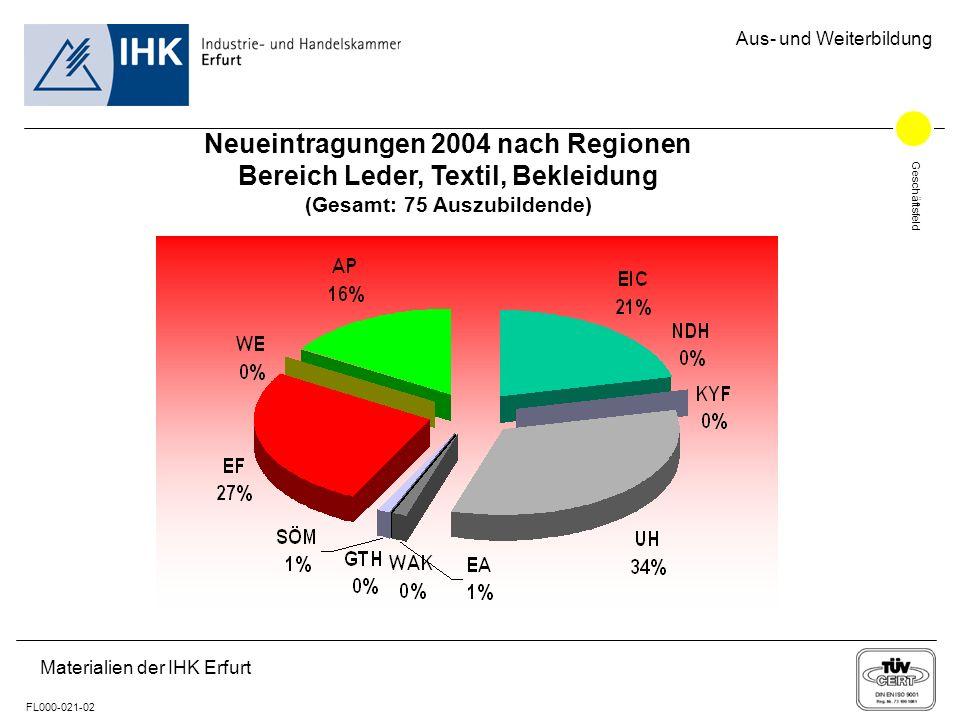 Geschäftsfeld FL000-021-02 Aus- und Weiterbildung Materialien der IHK Erfurt Neueintragungen 2004 nach Regionen Bereich Leder, Textil, Bekleidung (Ges