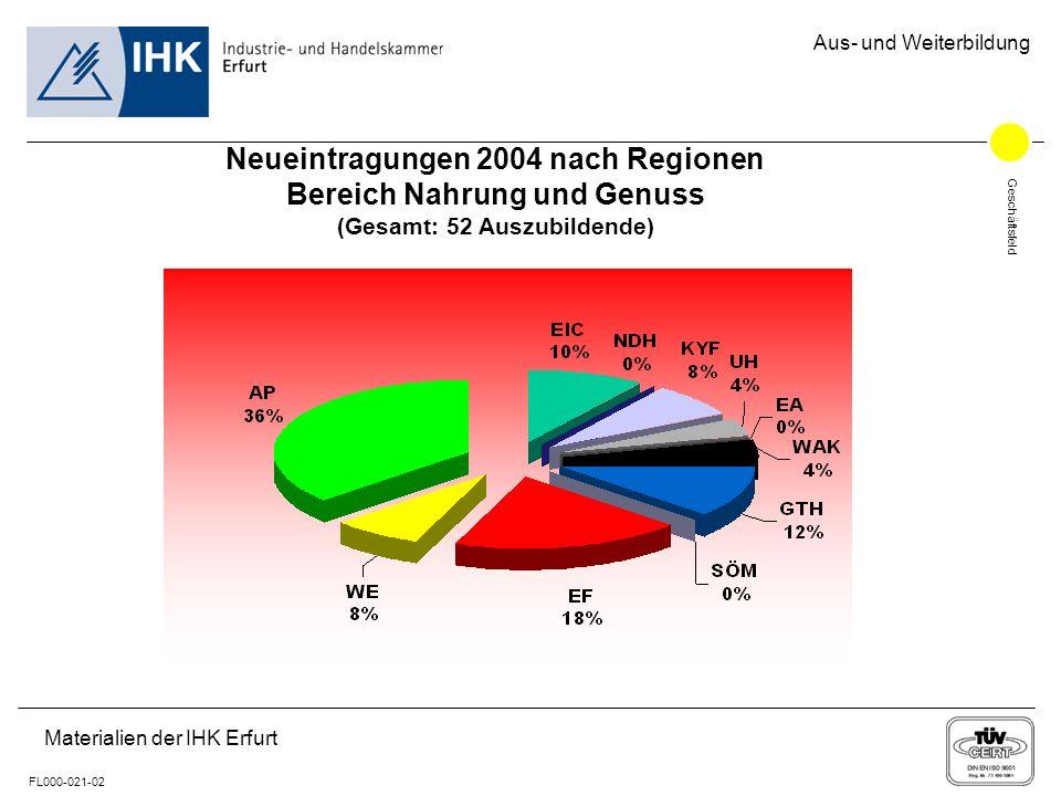 Geschäftsfeld FL000-021-02 Aus- und Weiterbildung Materialien der IHK Erfurt Neueintragungen 2004 nach Regionen Bereich Nahrung und Genuss (Gesamt: 52