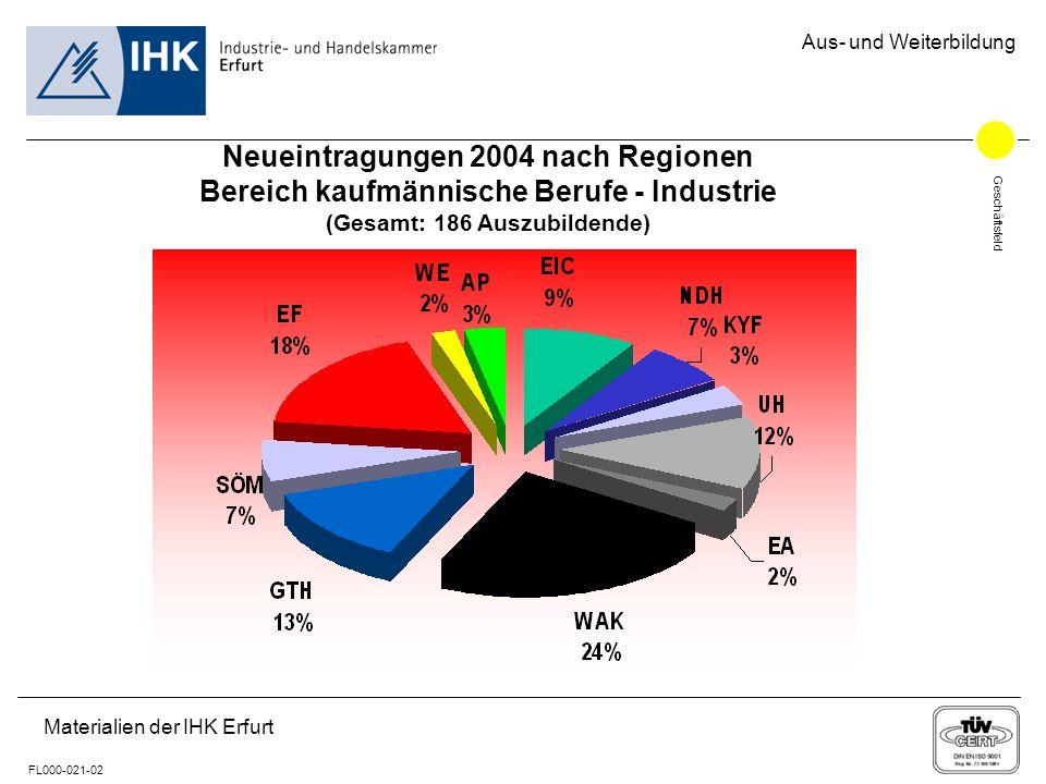 Geschäftsfeld FL000-021-02 Aus- und Weiterbildung Materialien der IHK Erfurt Neueintragungen 2004 nach Regionen Bereich Handel (Gesamt: 1.306 Auszubildende)