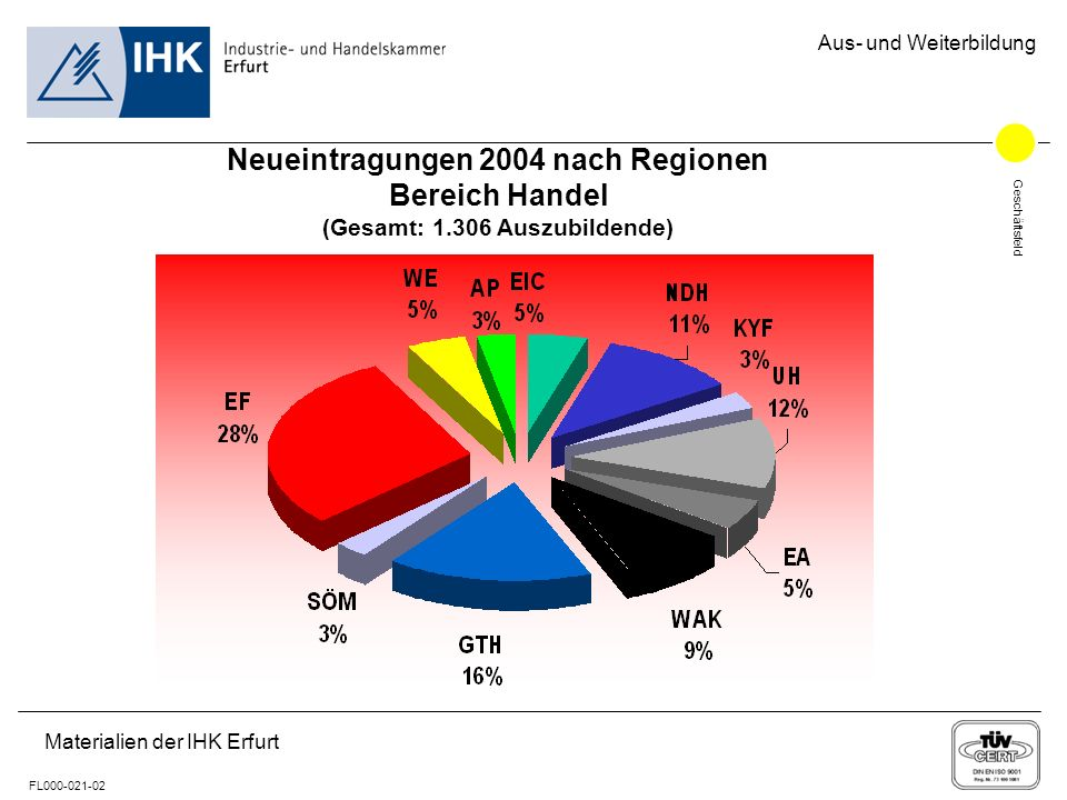 Geschäftsfeld FL000-021-02 Aus- und Weiterbildung Materialien der IHK Erfurt Neueintragungen 2004 nach Regionen Bereich Handel (Gesamt: 1.306 Auszubil