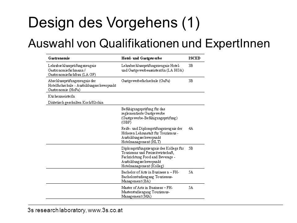 3s research laboratory, www.3s.co.at Design des Vorgehens (1) Auswahl von Qualifikationen und ExpertInnen
