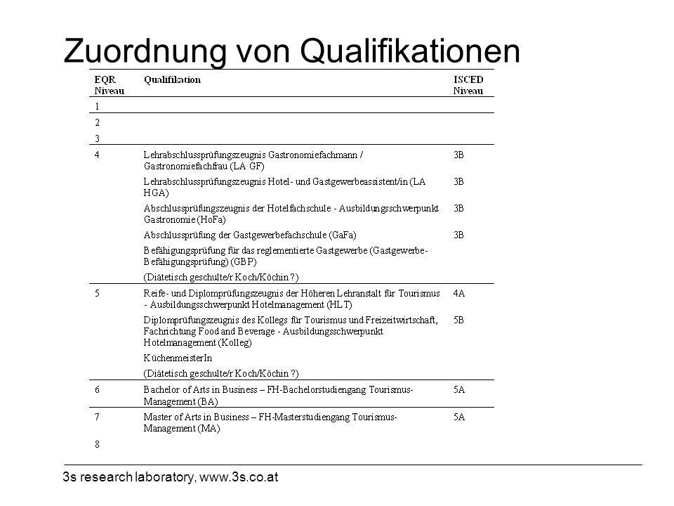 3s research laboratory, www.3s.co.at Zuordnung von Qualifikationen
