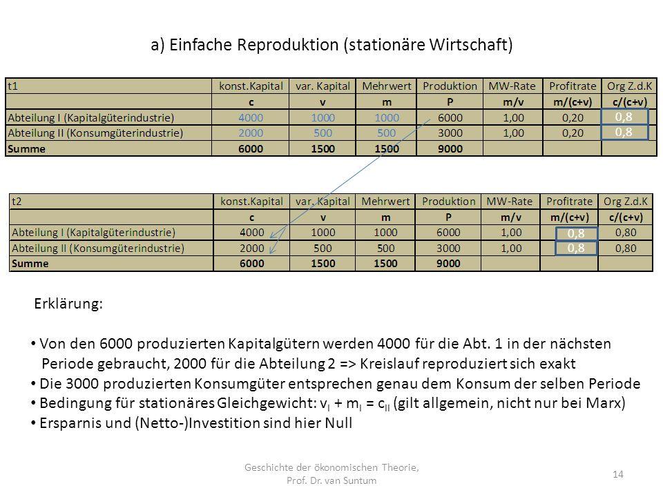 a) Einfache Reproduktion (stationäre Wirtschaft) Geschichte der ökonomischen Theorie, Prof.