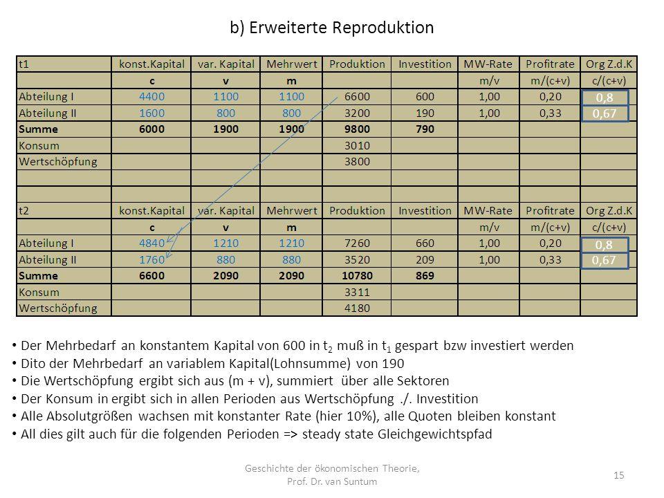 b) Erweiterte Reproduktion Geschichte der ökonomischen Theorie, Prof.