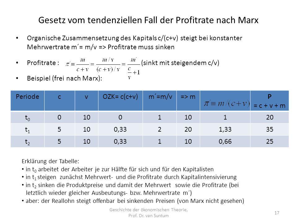 Gesetz vom tendenziellen Fall der Profitrate nach Marx Geschichte der ökonomischen Theorie, Prof.
