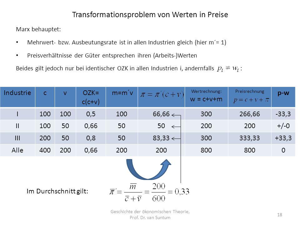 Transformationsproblem von Werten in Preise Geschichte der ökonomischen Theorie, Prof.