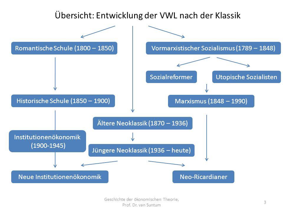 Übersicht: Entwicklung der VWL nach der Klassik Geschichte der ökonomischen Theorie, Prof.