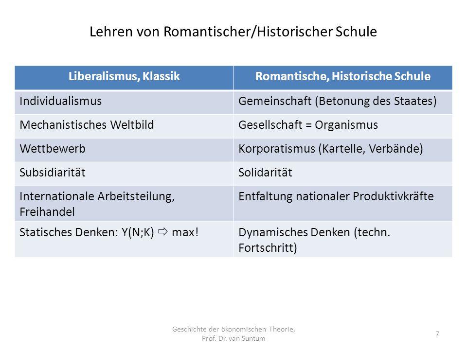 Lehren von Romantischer/Historischer Schule Geschichte der ökonomischen Theorie, Prof.