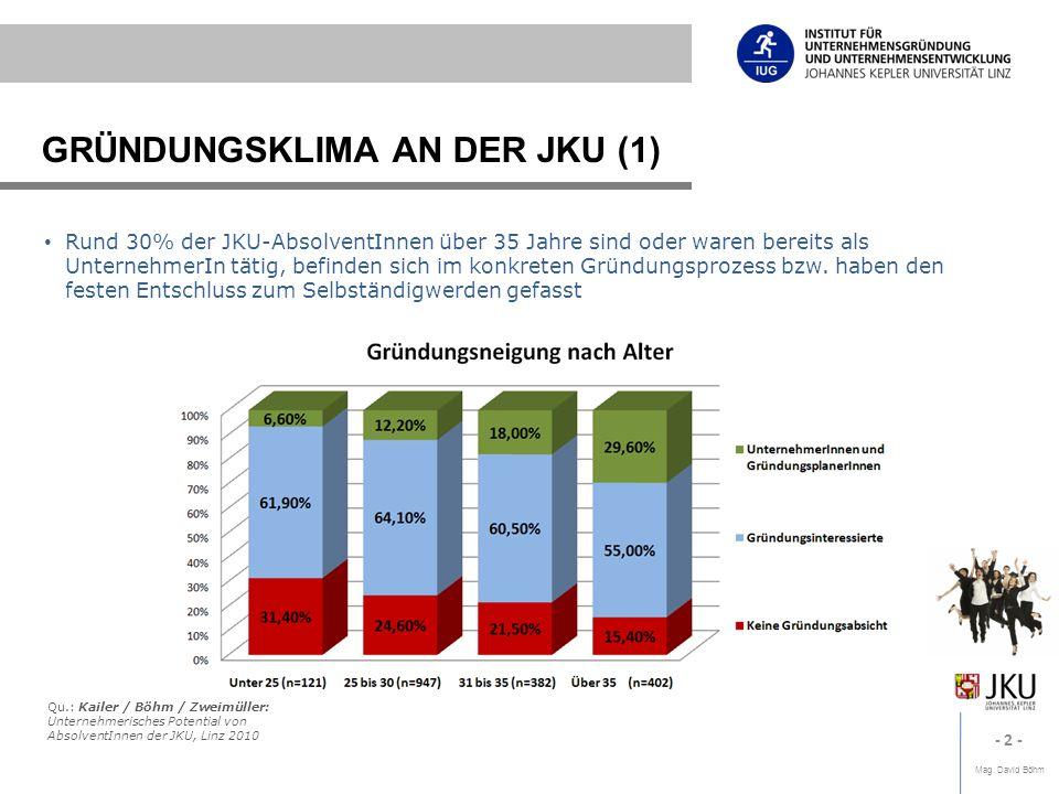 Mag. David Böhm - 2 - GRÜNDUNGSKLIMA AN DER JKU (1) Rund 30% der JKU-AbsolventInnen über 35 Jahre sind oder waren bereits als UnternehmerIn tätig, bef