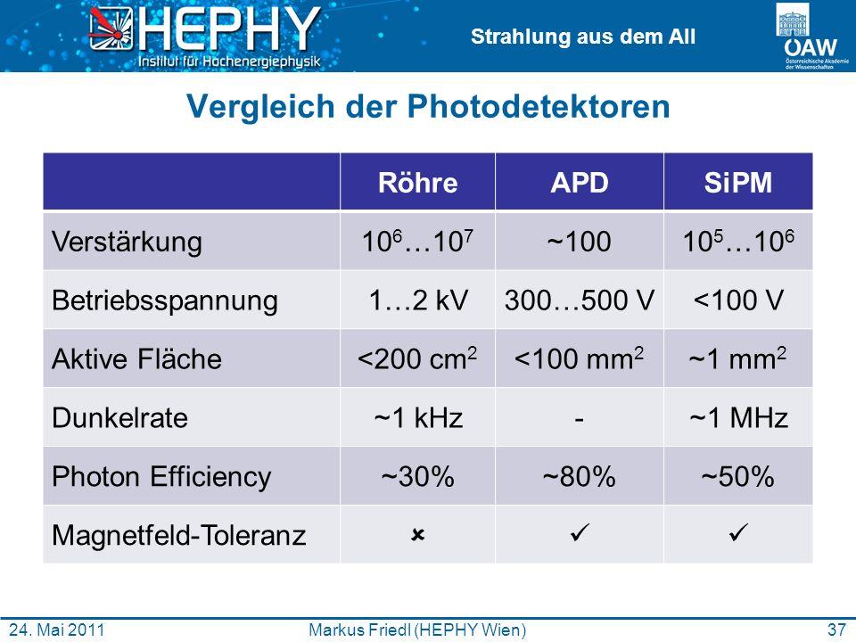 Strahlung aus dem All Vergleich der Photodetektoren RöhreAPDSiPM Verstärkung10 6 …10 7 ~10010 5 …10 6 Betriebsspannung1…2 kV300…500 V<100 V Aktive Flä