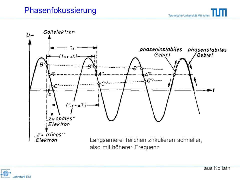 Phasenfokussierung aus Kollath Langsamere Teilchen zirkulieren schneller, also mit höherer Frequenz