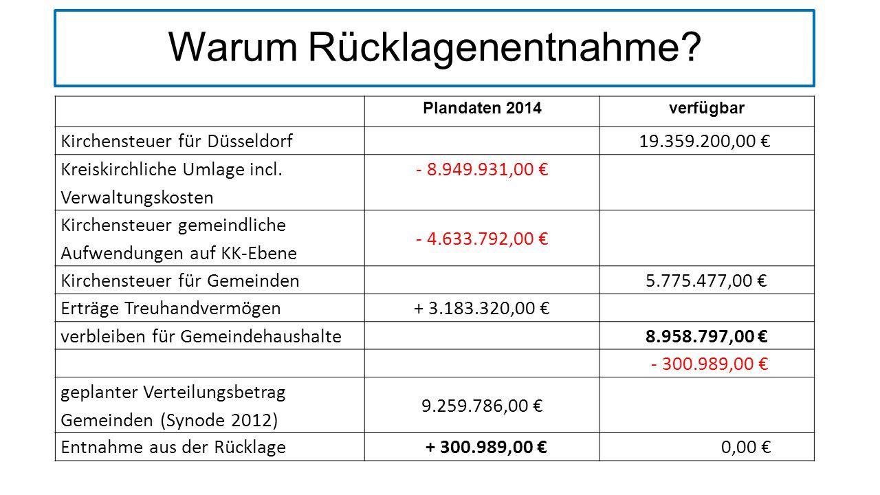 Erträge Treuhandvermögen Jahr20142013 Zinserträge (einschl.