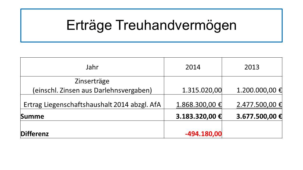 Verteilungsbetrag an Kirchengemeinden9.259.786,00