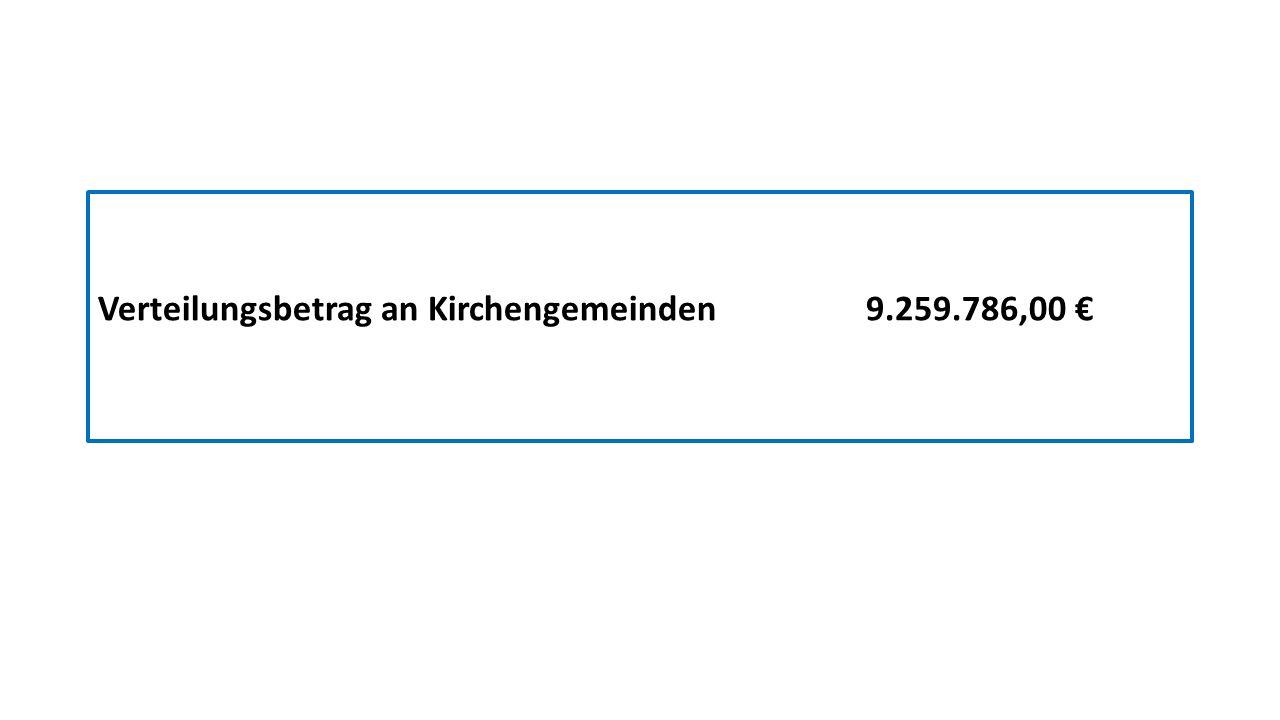 Sind die Sparziele erfüllt.2012 in Euro2014 in EuroEinsparung in Euro = 4% Aufwand Abt.