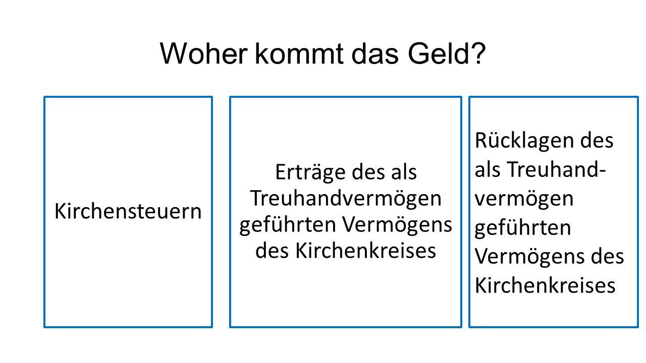 Einnahmen aus Kirchensteuern Einnahmen aus Kirchensteuern in Düsseldorf44.200.000,00 3 % Gebühren für die Finanzverwaltung für Einzug Kirchensteuer -1.326.000,00 zuzüglich Pauschsteuer aus Minijobs80.000,00 abzgl.