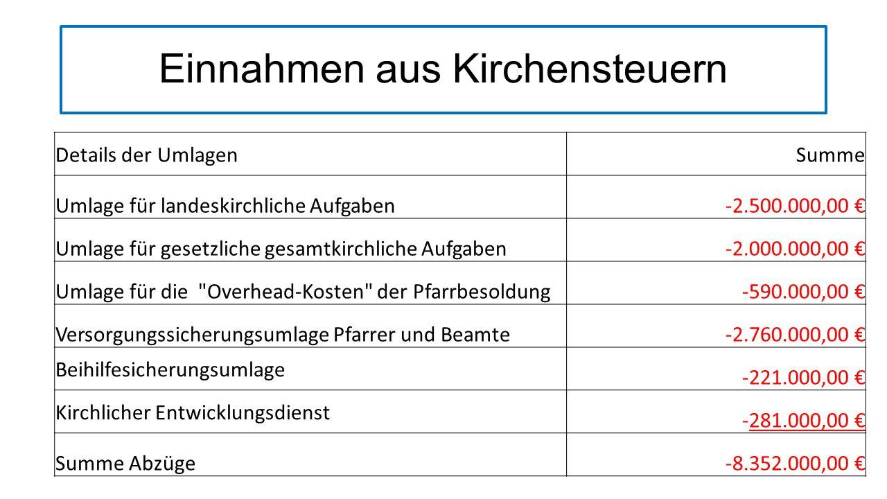 Einnahmen aus Kirchensteuern übersynodaler Finanzausgleich Übertrag34.592.000,00 Einnahmen pro Gemeindeglied im Kirchenkreis Düsseldorf299,89 durchschnittliche Einnahmen pro Gemeindeglied in der EKiR142,68 über dem Durchschnitt der EKiR157,21 davon abzuführen 84,00%-132,06 multipliziert mit der Anzahl aller Gemeindemitglieder in Düsseldorf-15.232.800,00 verbleiben19.359.200,00