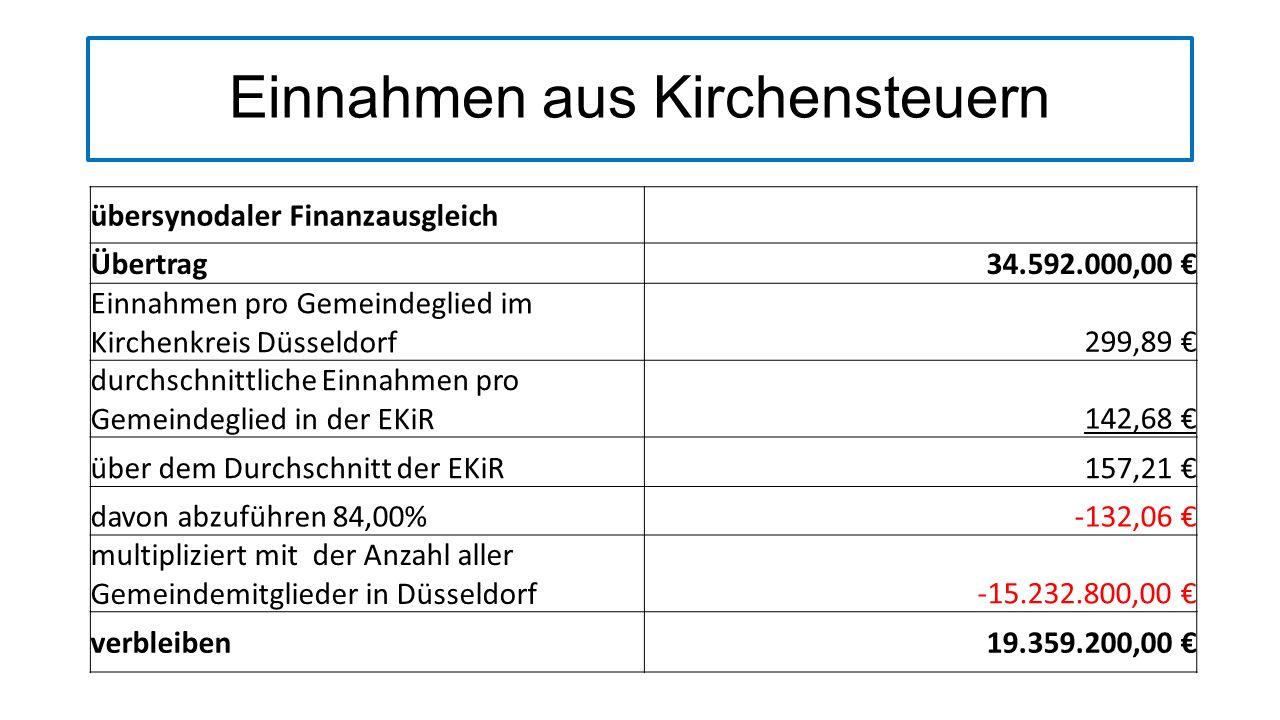 Einnahmen aus Kirchensteuern Kirchensteuern Düsseldorf 201419.359.200,00