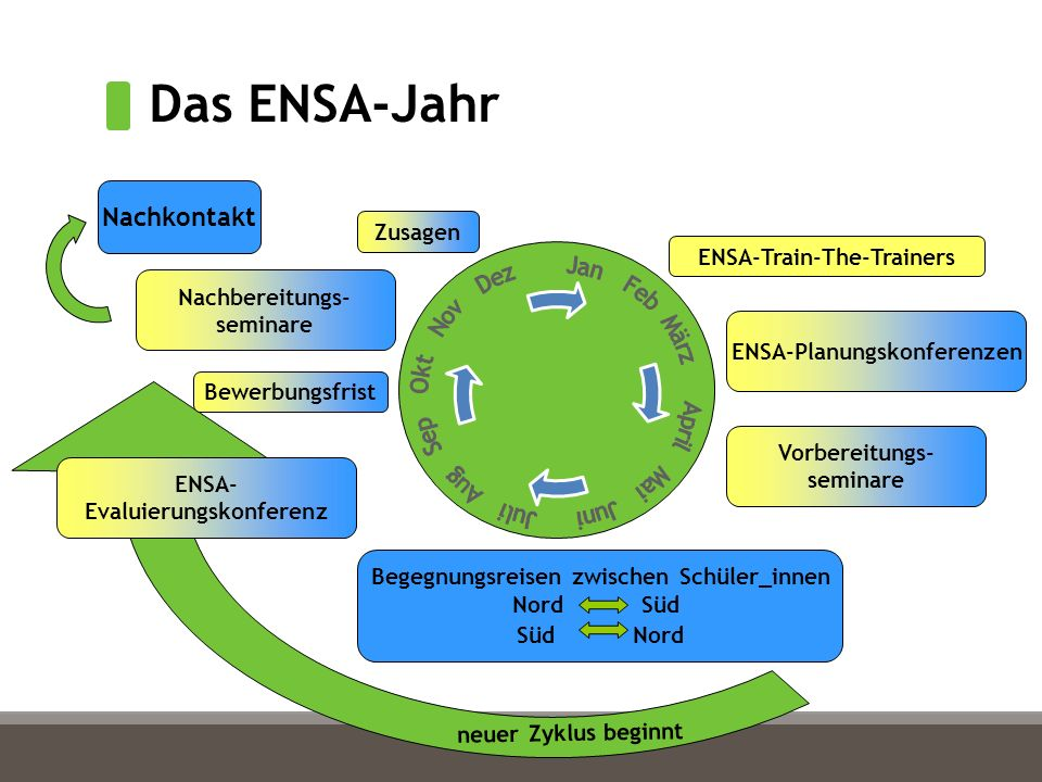 Das ENSA-Jahr Begegnungsreisen zwischen Schüler_innen Nord Süd Süd Nord Bewerbungsfrist Zusagen ENSA-Planungskonferenzen Nachbereitungs- seminare neuer Zyklus beginnt Vorbereitungs- seminare ENSA-Train-The-Trainers Nachkontakt ENSA- Evaluierungskonferenz