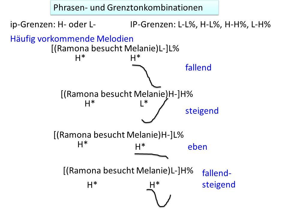 Tonakzent-Inventar: monotonal und bitonal MonotonalBitonal L*, H*Trailing tone:L*+H, H*+L Leading tone:L+H*, H+L* N.B: die Einführung von L+H* vs L*+H