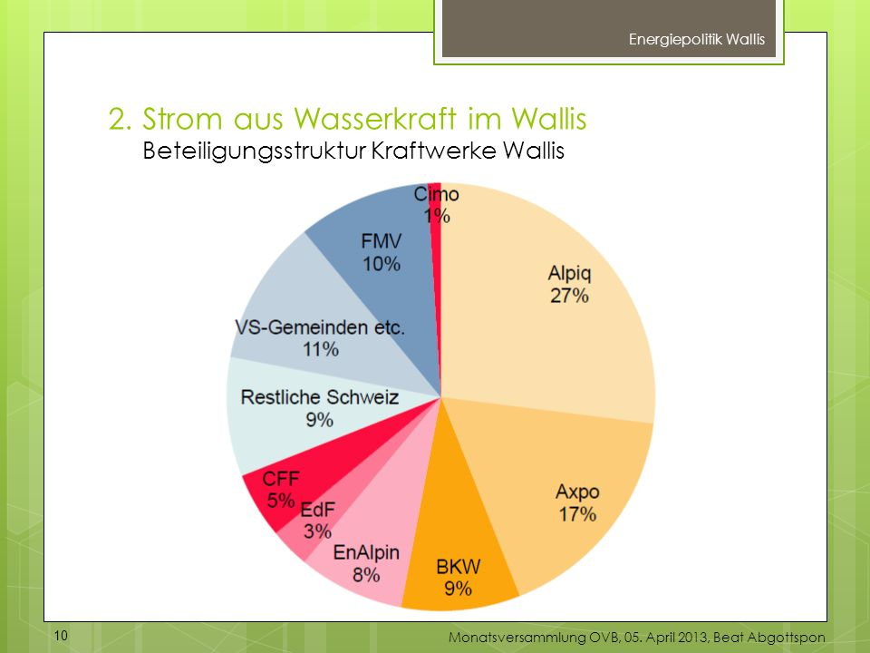 Energiepolitik Wallis 2.Strom aus Wasserkraft im Wallis Beteiligungsstruktur Kraftwerke Wallis 10 Monatsversammlung OVB, 05. April 2013, Beat Abgottsp