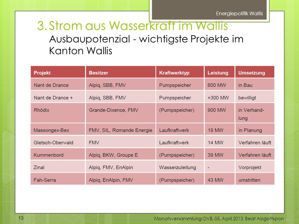 3.Strom aus Wasserkraft im Wallis Ausbaupotenzial - wichtigste Projekte im Kanton Wallis Energiepolitik Wallis 13 Monatsversammlung OVB, 05. April 201