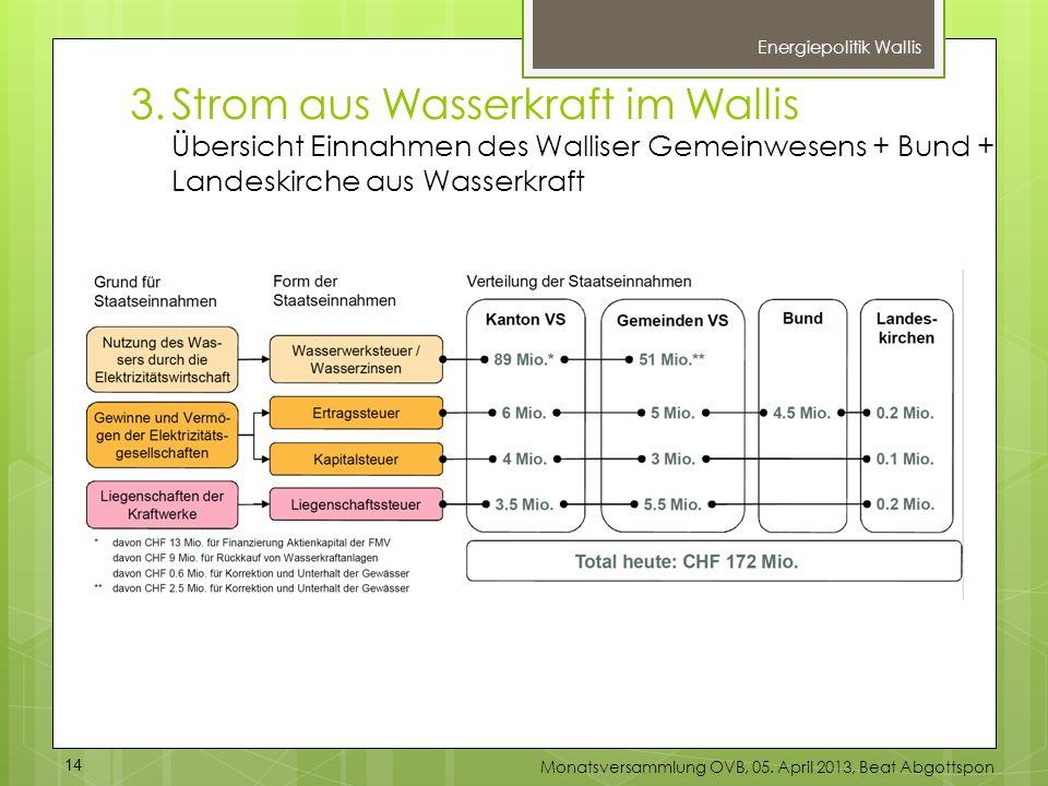 Energiepolitik Wallis 3.Strom aus Wasserkraft im Wallis Übersicht Einnahmen des Walliser Gemeinwesens + Bund + Landeskirche aus Wasserkraft 14 Monatsv