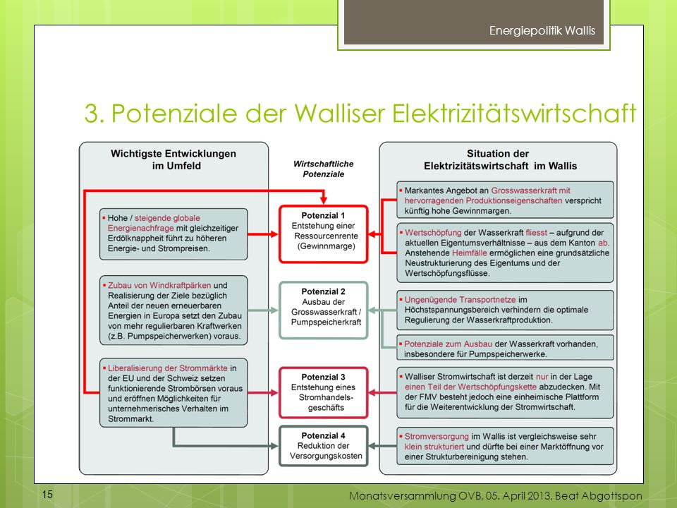 3.Potenziale der Walliser Elektrizitätswirtschaft Energiepolitik Wallis 15 Monatsversammlung OVB, 05. April 2013, Beat Abgottspon