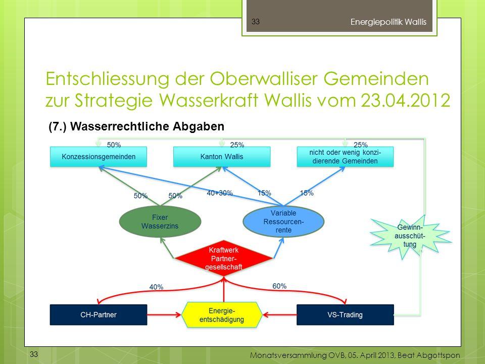33 (7.) Wasserrechtliche Abgaben Energiepolitik Wallis 33 Monatsversammlung OVB, 05. April 2013, Beat Abgottspon Entschliessung der Oberwalliser Gemei