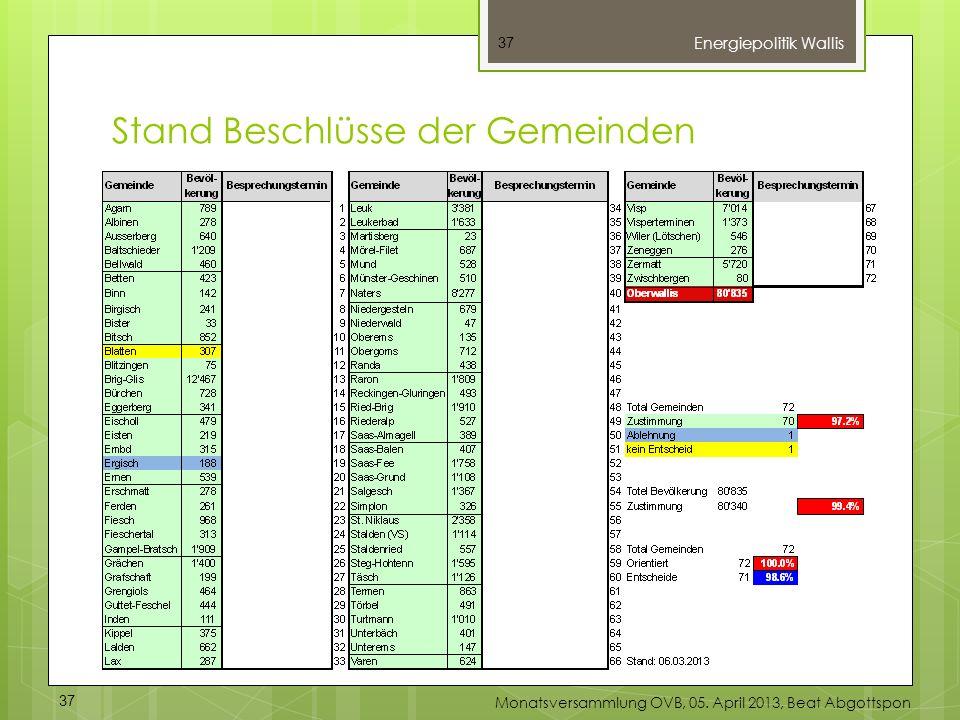 37 Stand Beschlüsse der Gemeinden Energiepolitik Wallis 37 Monatsversammlung OVB, 05. April 2013, Beat Abgottspon