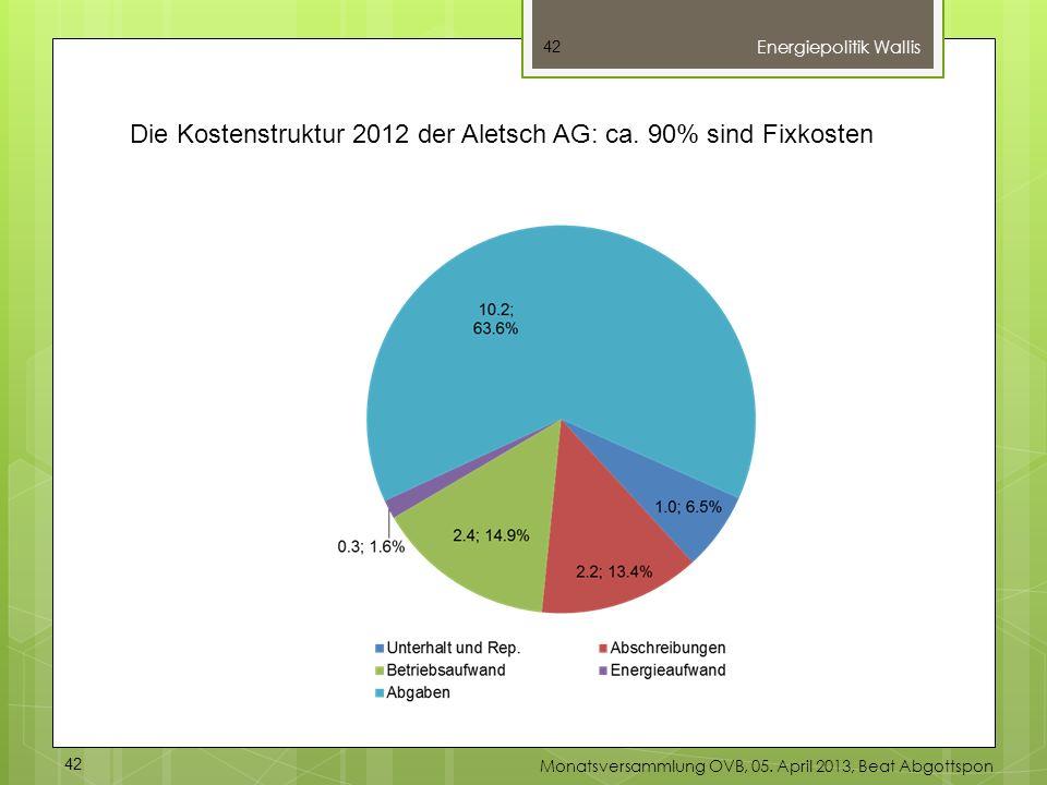 42 Energiepolitik Wallis 42 Monatsversammlung OVB, 05. April 2013, Beat Abgottspon Die Kostenstruktur 2012 der Aletsch AG: ca. 90% sind Fixkosten