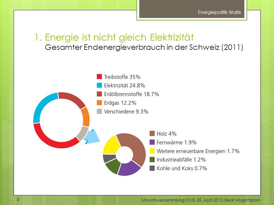 1.Energie ist nicht gleich Elektrizität Gesamter Endenergieverbrauch in der Schweiz (2011) Energiepolitik Wallis 5 Monatsversammlung OVB, 05. April 20