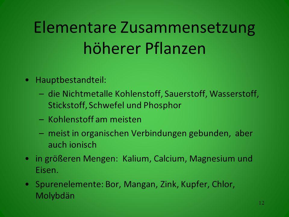 Elementare Zusammensetzung höherer Pflanzen Hauptbestandteil: –die Nichtmetalle Kohlenstoff, Sauerstoff, Wasserstoff, Stickstoff, Schwefel und Phosphor –Kohlenstoff am meisten –meist in organischen Verbindungen gebunden, aber auch ionisch in größeren Mengen: Kalium, Calcium, Magnesium und Eisen.