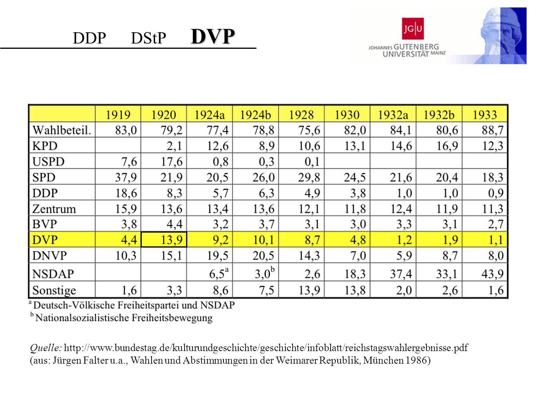 DVP DDP DStP DVP Quelle: http://www.bundestag.de/kulturundgeschichte/geschichte/infoblatt/reichstagswahlergebnisse.pdf (aus: Jürgen Falter u.a., Wahle
