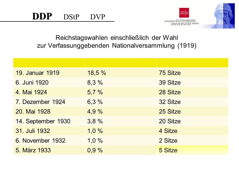 DDP DDP DStP DVP Reichstagswahlen einschließlich der Wahl zur Verfassunggebenden Nationalversammlung (1919) 19. Januar 191918,5 %75 Sitze 6. Juni 1920