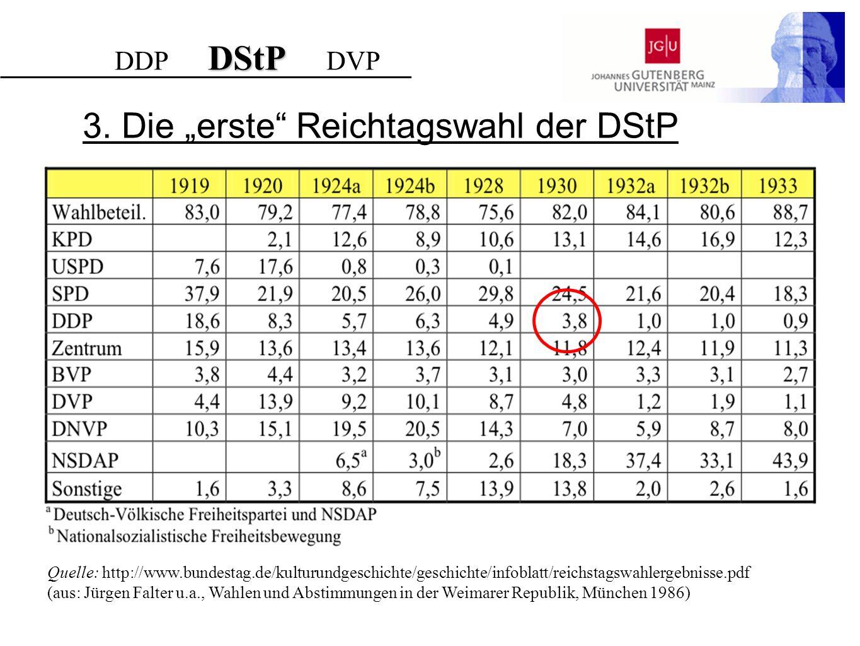 3. Die erste Reichtagswahl der DStP DStP DDP DStP DVP Quelle: http://www.bundestag.de/kulturundgeschichte/geschichte/infoblatt/reichstagswahlergebniss