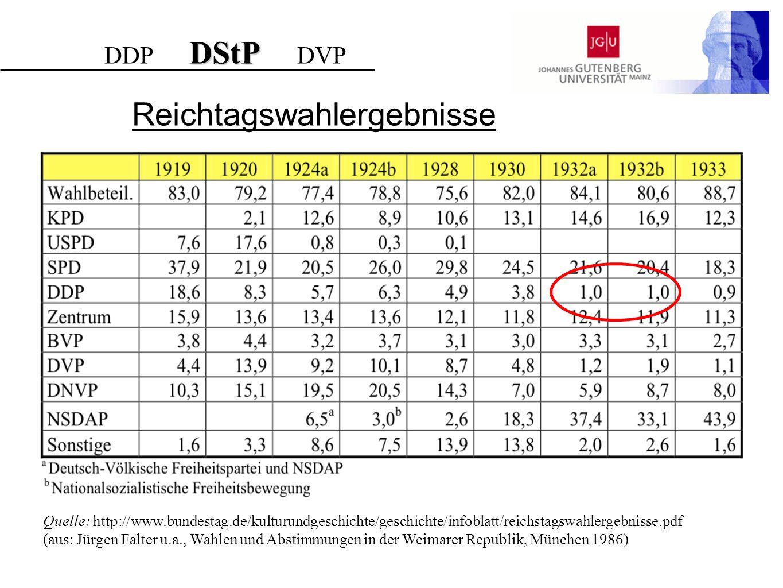Reichtagswahlergebnisse DStP DDP DStP DVP Quelle: http://www.bundestag.de/kulturundgeschichte/geschichte/infoblatt/reichstagswahlergebnisse.pdf (aus: