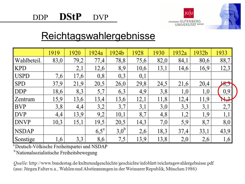 DStP DDP DStP DVP Quelle: http://www.bundestag.de/kulturundgeschichte/geschichte/infoblatt/reichstagswahlergebnisse.pdf (aus: Jürgen Falter u.a., Wahl