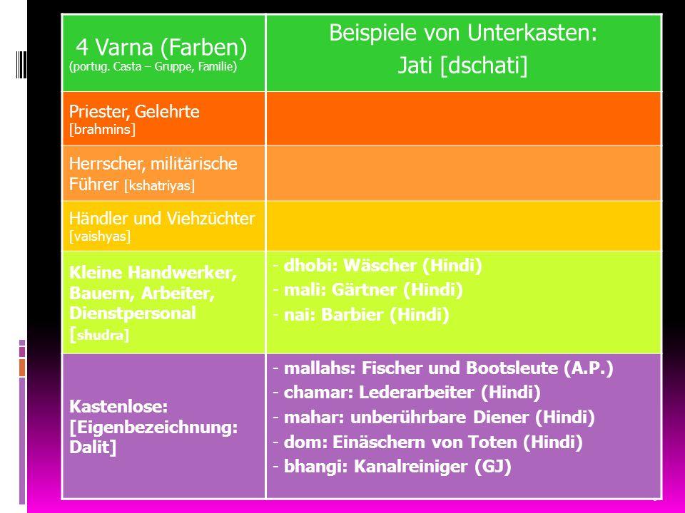 6 4 Varna (Farben) (portug. Casta – Gruppe, Familie) Beispiele von Unterkasten: Jati [dschati] Priester, Gelehrte [brahmins] Herrscher, militärische F