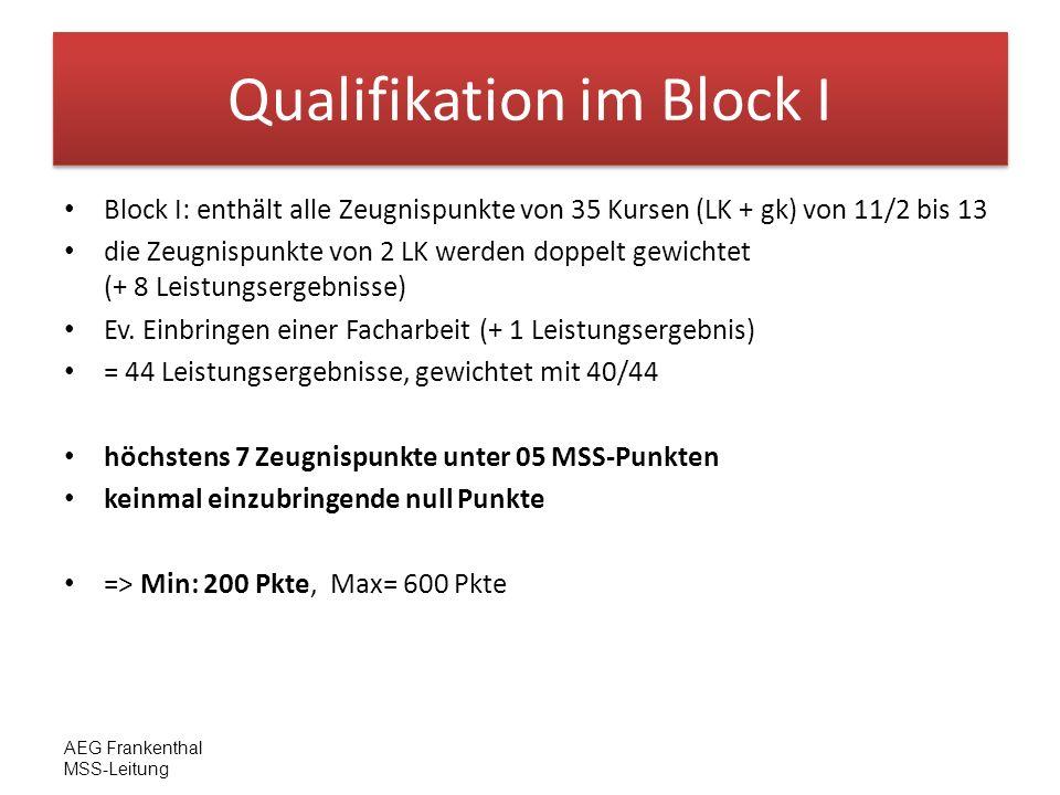 AEG Frankenthal MSS-Leitung Qualifikation im Block I Kombination ohne freiwilliges Fach 10 Fächer, Zeugnispunkte aus 11/2 - 13 => 40 Bewertungen 35 müssen eingebracht werden => 5 müssen geklammert werden, können also nicht eingebracht werden davon muss eine Sportkursnote geklammert werden bleiben 4 zu klammernde Kursnoten Kombination mit freiwilligem Fach 11 Fächer, Zeugnispunkte aus 11/2 - 13 => 41-44 Bewertungen 35 müssen eingebracht werden => 6-9 müssen geklammert werden, können also nicht eingebracht werden davon muss eine Sportkursnote geklammert werden bleiben 5-8 zu klammernde Kursnoten